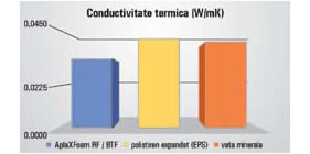 conductivitate termica